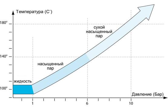 Принципиальные схемы и описание работы Индукционного парогенератора